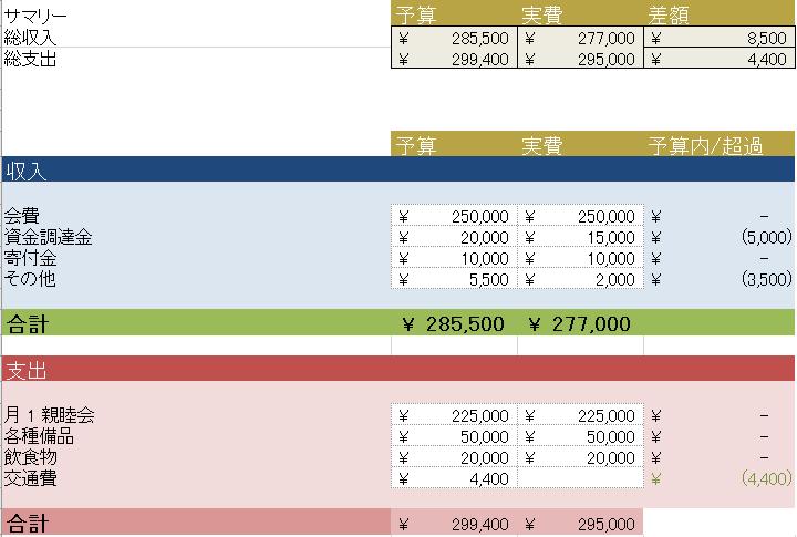 あらゆる用途に適した無料のexcel予算書テンプレート