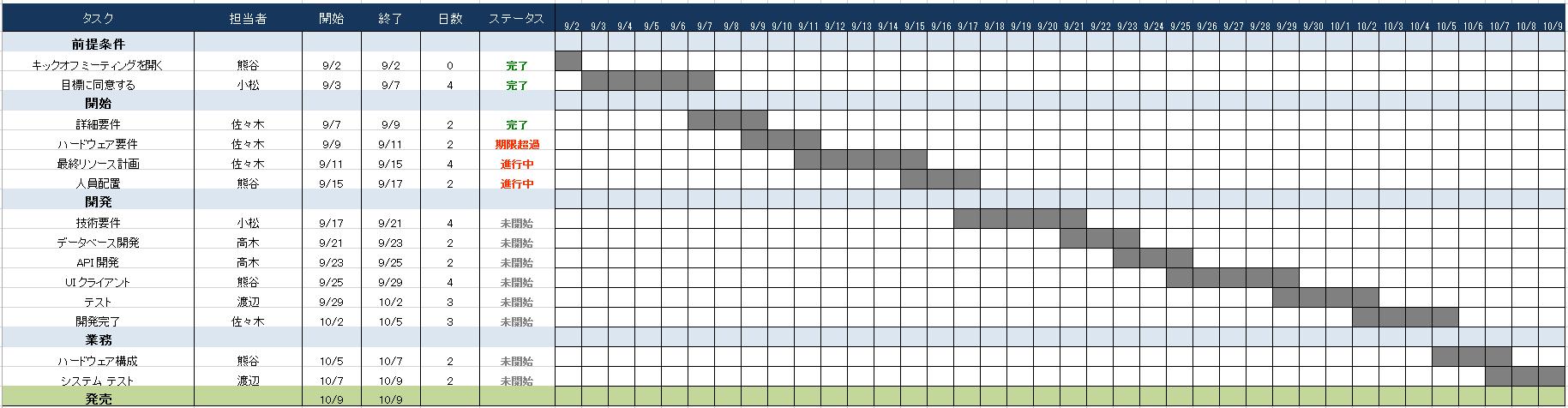 プラン フォーマット アクション アクションプラン管理シート テンプレート(Excel形式)
