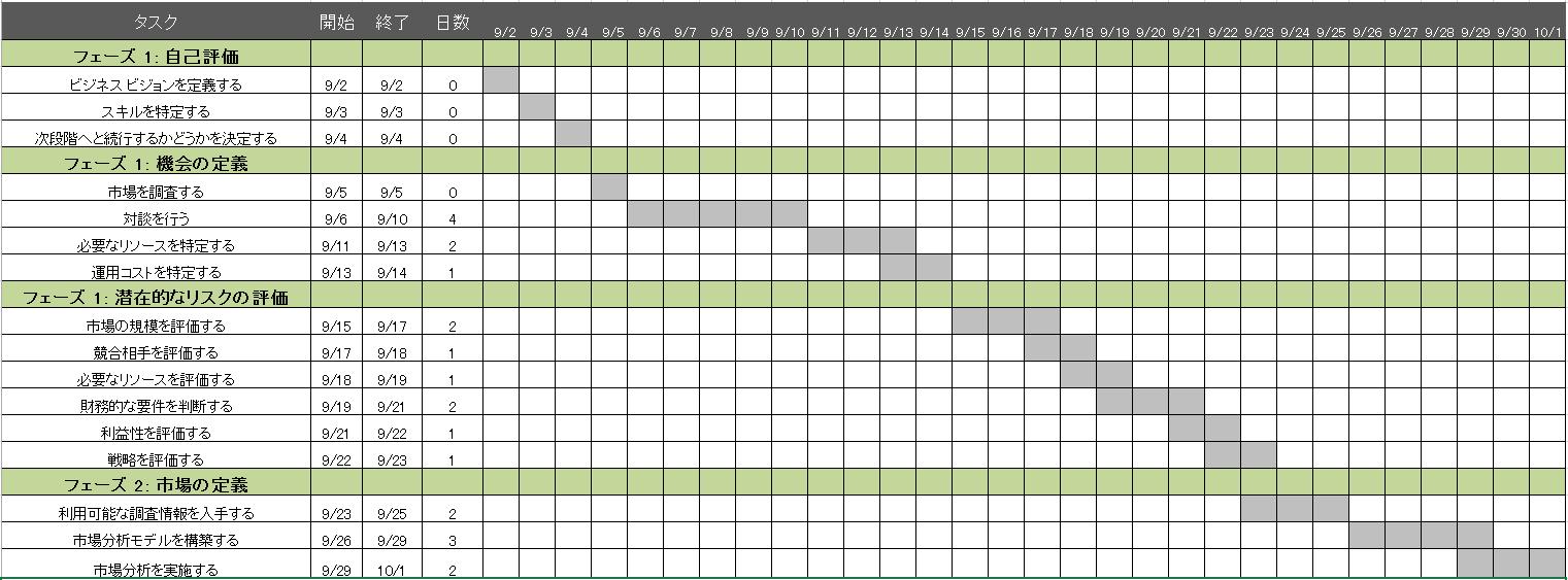 プロジェクト計画用の無料excelテンプレートの活用法