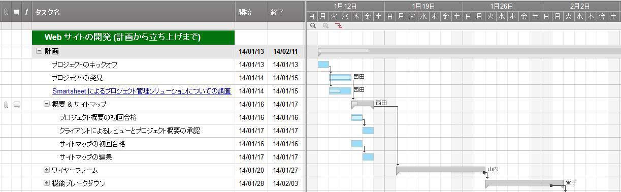 オンラインのガントチャート作成ソフト スマートシート